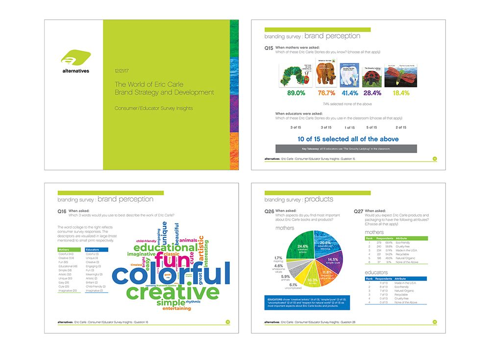 Eric Carle: Consumer / Educator Survey Insights Report | work | alternatives design